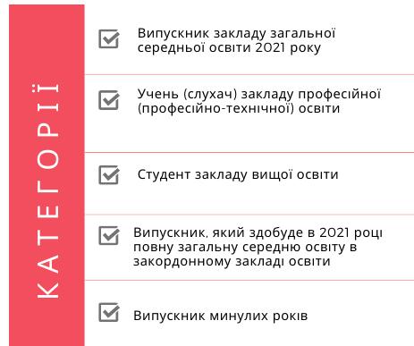 Процедура реєстрації на ЗНО